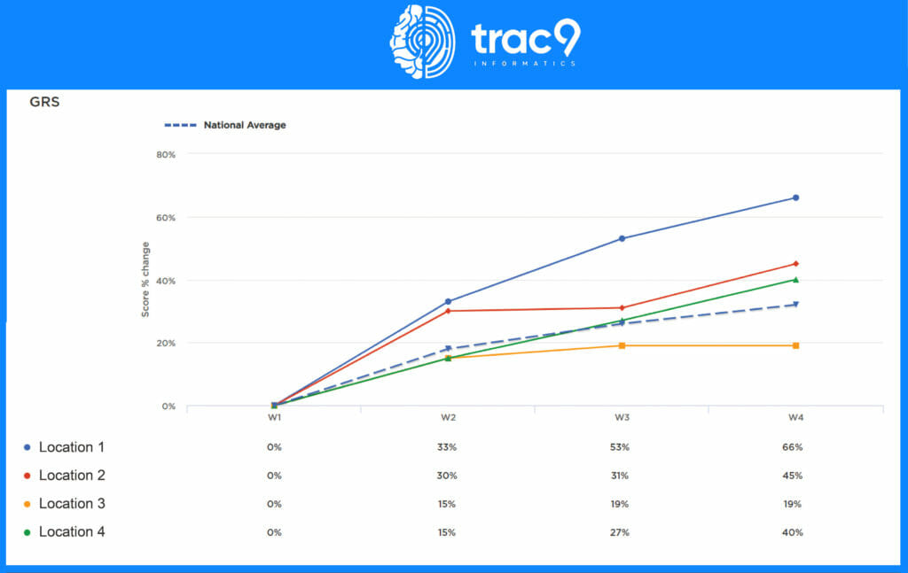 trac 9 graph